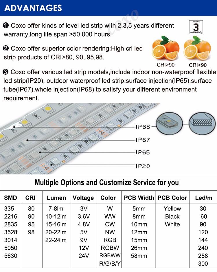 Best Price 60 Leds per Meter DC 12V Waterproof SMD 5050 Flexible RGB Led Strip Light