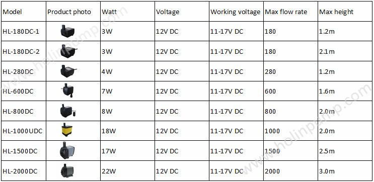 200w brushless dc motor 36v HL-2000DC