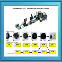 2015 New design used truck tire recycling production line