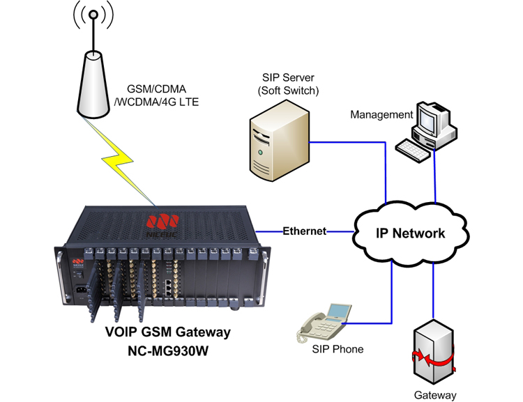 16 Port Modem Pool SMS Gateway