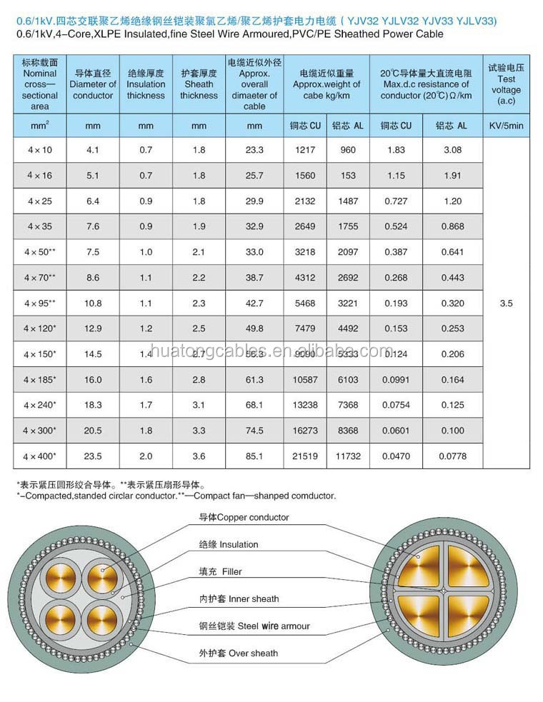 Nyry Underground 4 Core Armoured Power Cable Size - Buy Power Cable ...