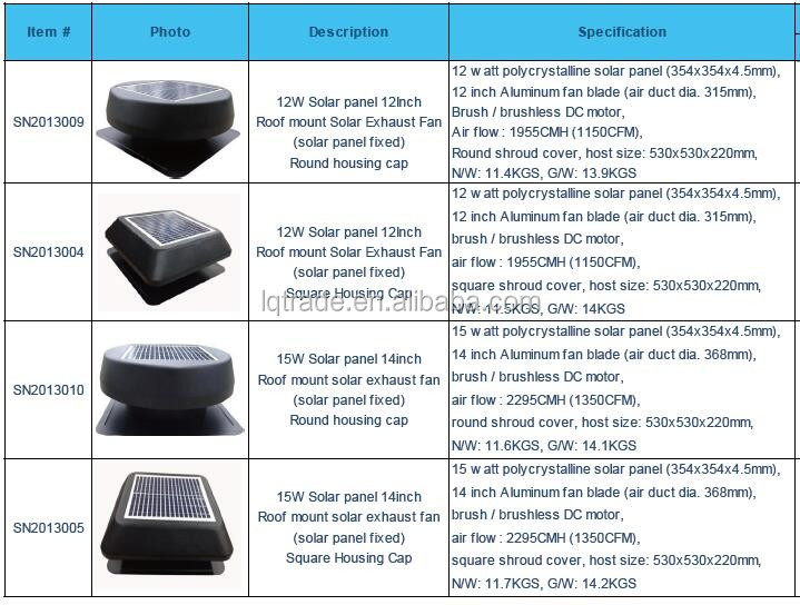 Roof mount solar attic fan-solar panel fixed.jpg
