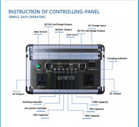20W working model of solar system for home and fridge fan