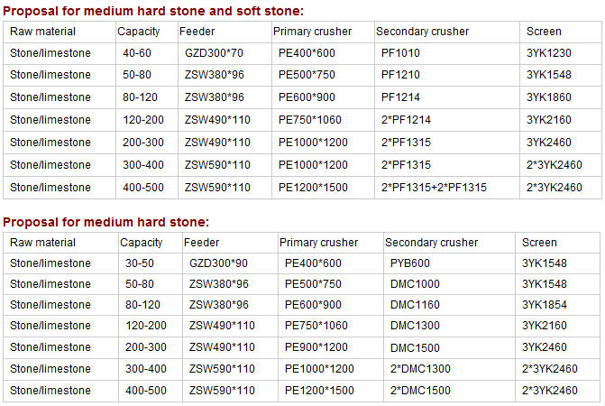 Crushed Stone Sizes Chart : Quarry stone size chart pictures to pin on pinterest
