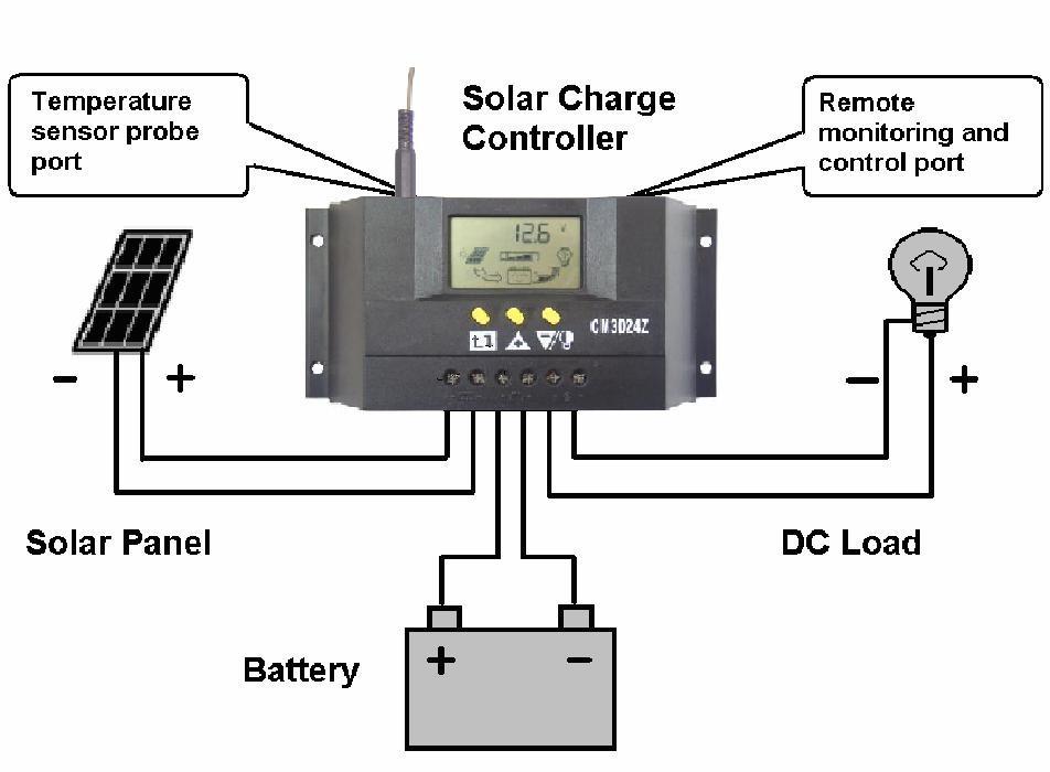 Солнечный контроллер CLEN ( ) 30 48V /, CE, RoHS, CM3048