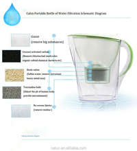 low negative ORP AOK-901 portable alkaline water pitcher