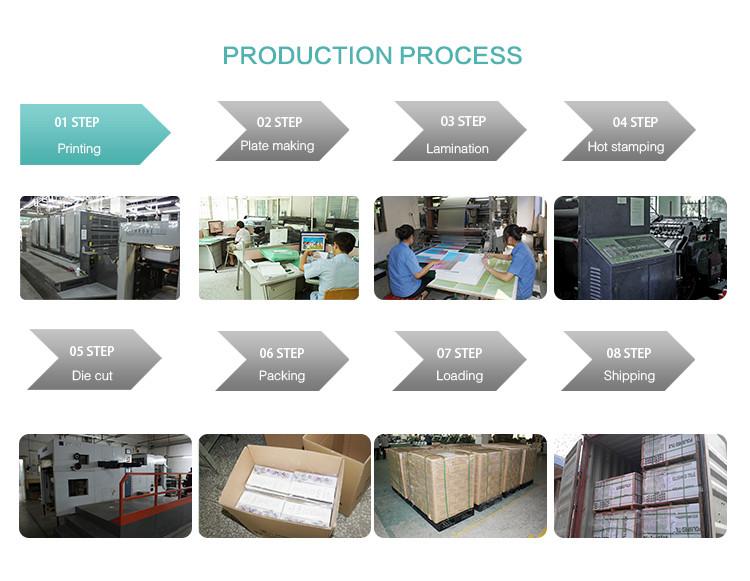 2016 Prodution process
