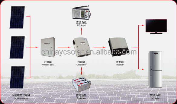 YuanChan Monocrystalline 300w Chinese Cheap Solar Panel Price