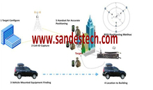 Cell Phone Location System GSM interceptor