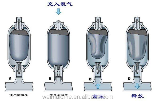 Hydraulische accumulator