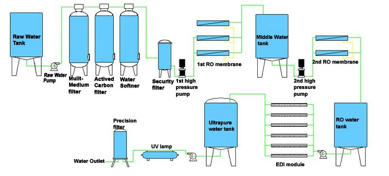Low Price Newly Design Ro Water Purifier Plant Water