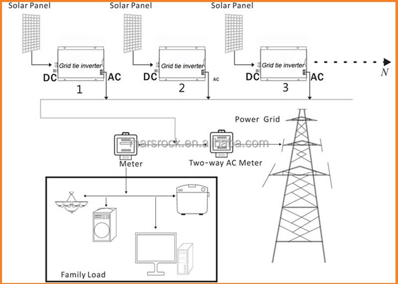 Li Ion Battery Charger Circuit Diagram also 500W grid tie inverter wide DC input micro inverter 22V to 60V AC 110V 220V for samll home solar wind power system further Siemens Micromaster 440 Wiring Diagram together with Lg Flatron W1942s Lcd Monitor together with Siemens Micromaster 440 Wiring Diagram. on micro inverter wiring diagram
