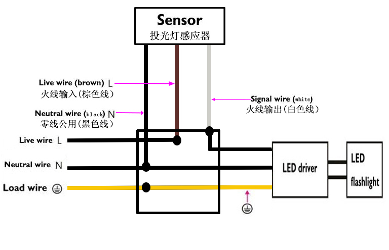 Wiring Diagram Blue Brown : Diagram for wiring outside security light free