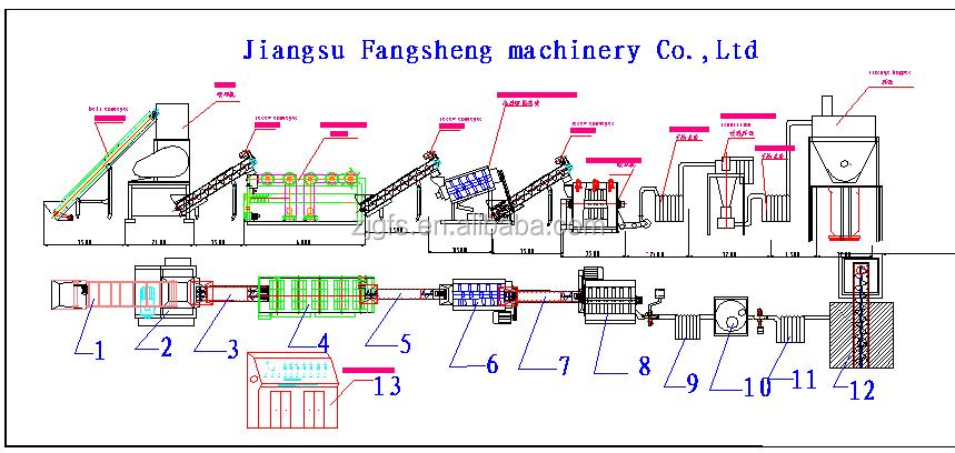 machine de recyclage de plastique pdf