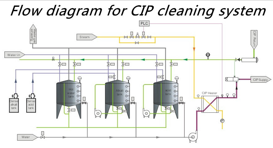 Cip Cleaning System For Milk Production Line View Cip