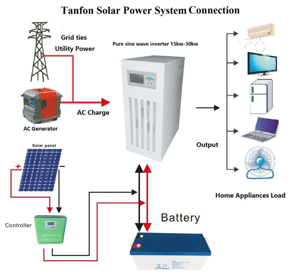 30kw Solar System Off Grid Wiring Diagram Services Diagrams 20kw 50kw Complete Home Panel Rh Alibaba Com