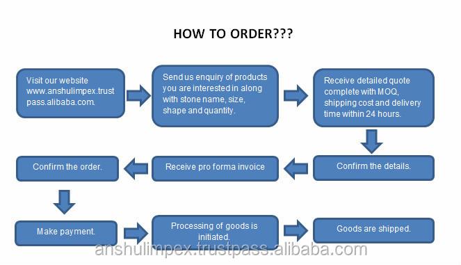 How to order flowchart.jpg