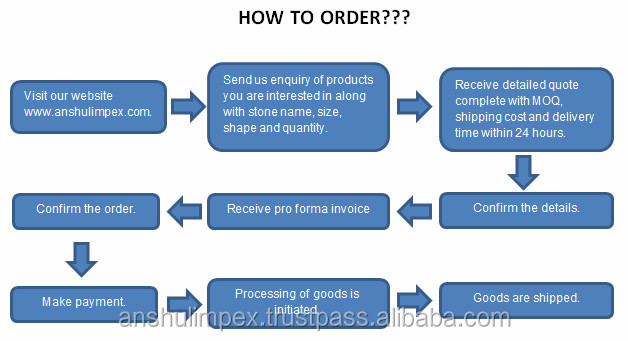 How to order flowchart.jpg