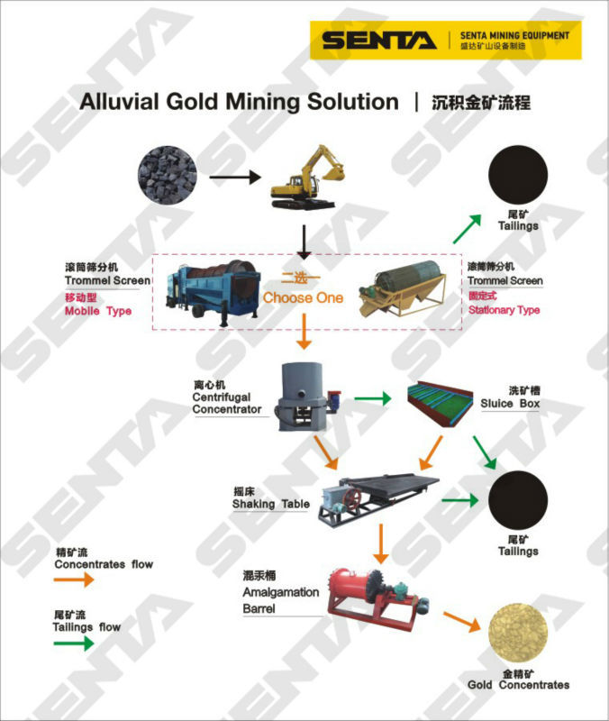 Processing of Gold With Flow Chart Gold Mine Processing Flow