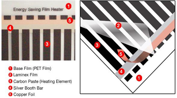 12 v carbon elektroheizung folienherstellung ptc leistung. Black Bedroom Furniture Sets. Home Design Ideas