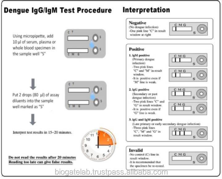 Test Dengue Fever Dengue Fever 3in1 Rapid Test