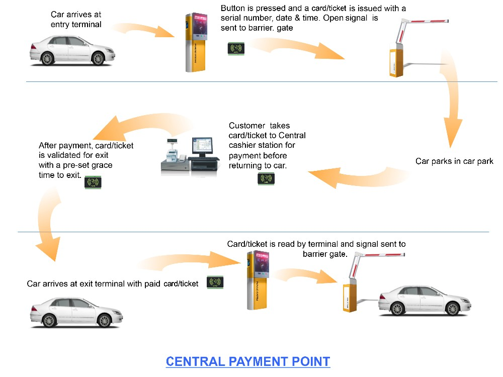 Car Parking Management Systems with center payment.jpg