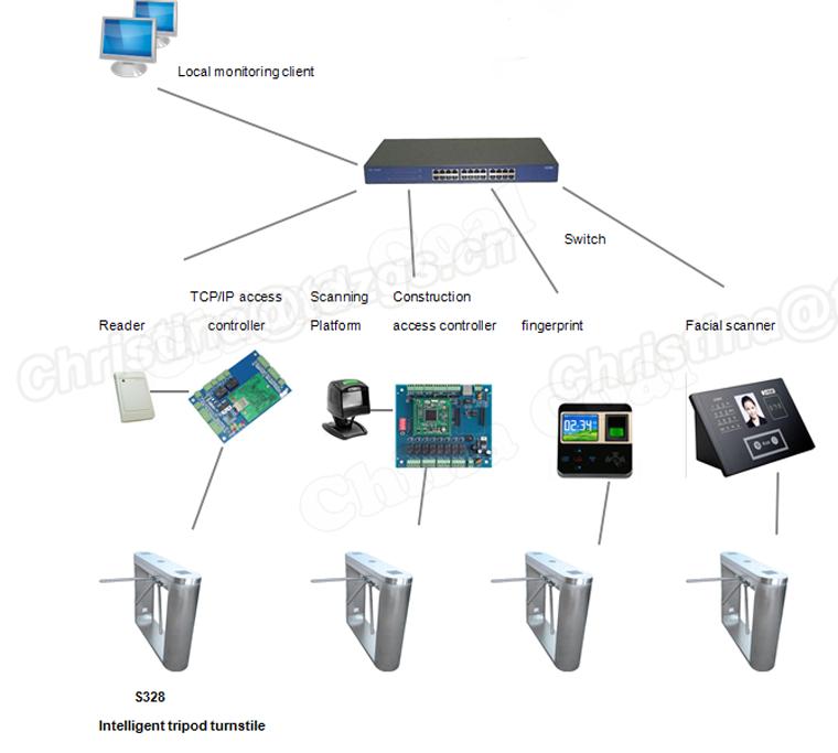 Безопасности Системы Контроля Доступа Автоматический Считыватель Штрих-Кодов Турникет Трипод